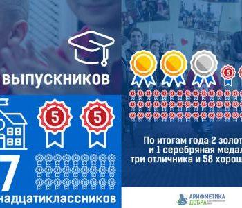 Программа «Шанс» фонда «Арифметика добра» выпустила медалистов